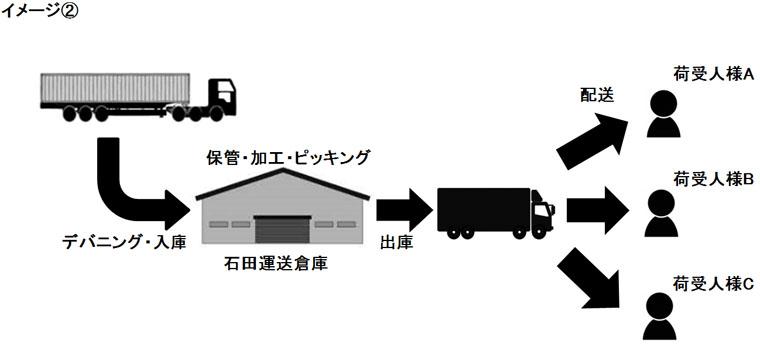 デバニング作業後の荷物の保管、配送